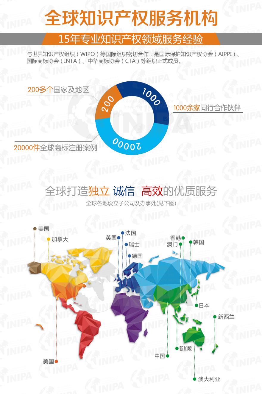 全球商标注册